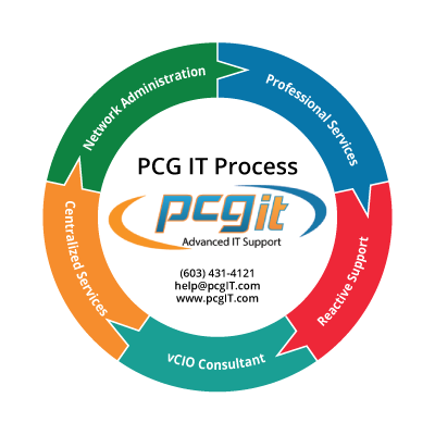 PCG IT Process